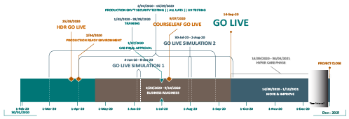SMS Project's timeline