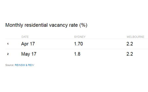 Monthly residential vacancy rate