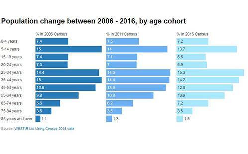 Population change graph