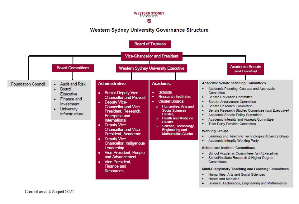 Western Sydney University Governance Structure