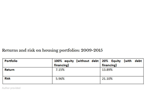 Returns and risk on housing portfolios