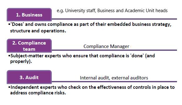 Compliance Framework