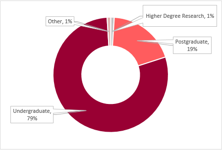 overview of the School's student demographic