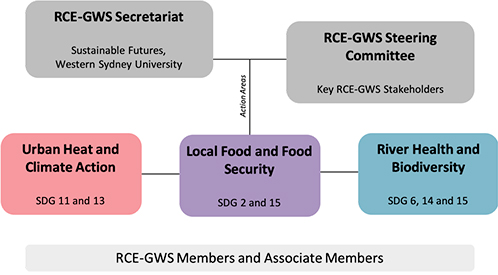 RCE Governance Structure - Convenor and Secretriat at top, Working Groups Business and Sustainability, Community and Schools Engagement and River Health and Biodiversity, RCE members are bottom