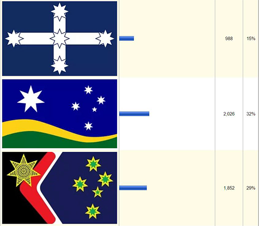 Graph showing flag rankings: Eureka flag (white cross design with a star on each point and one in the centre of the cross, placed against a blue background): 988, 15%; Southern Horizon flag (blue wave of colour at the top with 6 white stars (one large on the left and 5 smaller on the right). Below the blue which takes up around 3/4 of the height, is a wave of yellow and below this, a wave of green): 2026, 32%; Reconciliation flag (black, red, white and blue design with gold and green stars and a gold star coloured with black dots. The gold and green stars are placed on a blue background and the red is in the shape of a boomerang. The gold/black star is half over the red and black.): 1852, 29%.