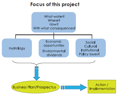 Focus of the Wiser Project