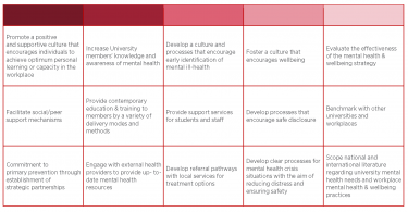 table of the aims of the mental health and wellbeing strategy