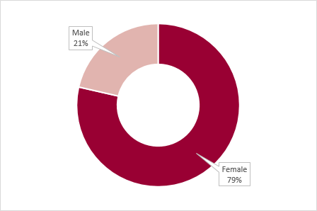 overview of the School's Professional staff demographic