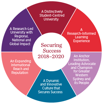 Securing Success diagram, with 'A distinctively student-centred University' in the centre and international, research and community outcomes surrounding