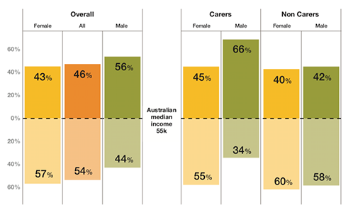 Graph showing percentage of Australian median income female and male carers and non-carers earn.