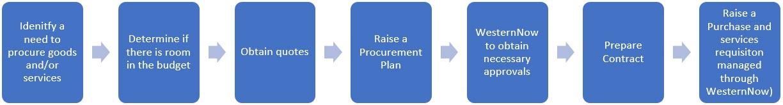 Procurement Process for 50K - 250K