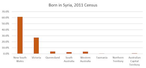 Syrian resettlement