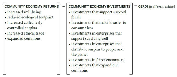 A diagram showing Community Economy Returns - Community Economy Investments = CEROI (a different future)