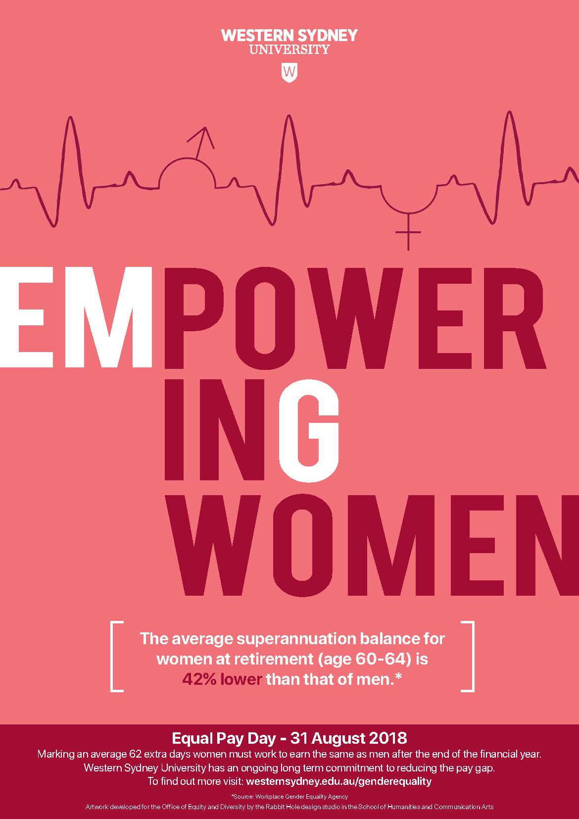 Empowering Women - Equal Pay Day 2018