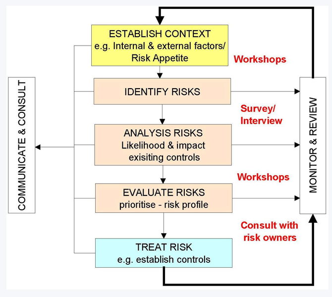 risk management process diagram western sydney university. Black Bedroom Furniture Sets. Home Design Ideas