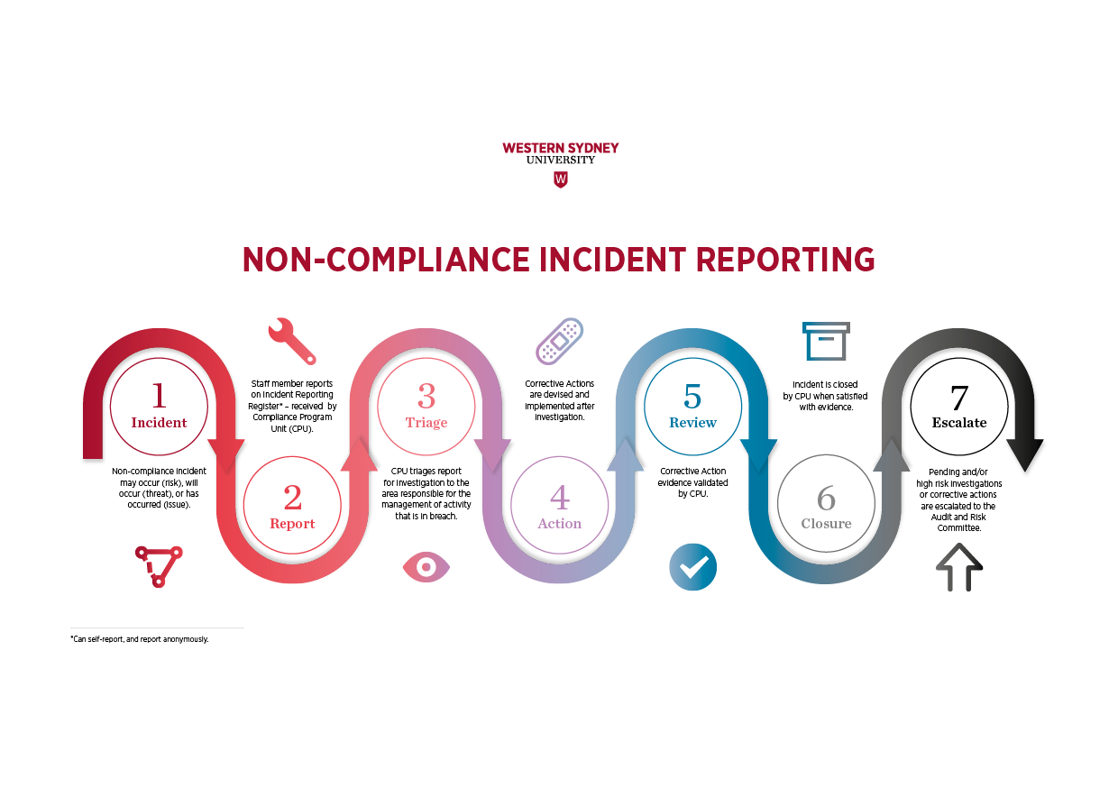 non compliance incident reporting process flow