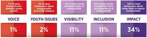 Graphic showing statistics: 1% of news stories directly quoted a young person. 2% were about young people as a social  category. 11% included images of young people. 11% included the views and experiences of young people. 34% were about issues likely to impact young people.