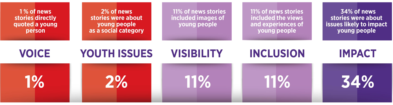 Study of Australian News Media