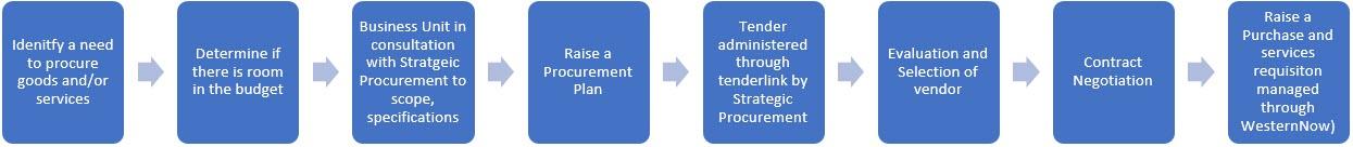 Procurement Process for 250K +