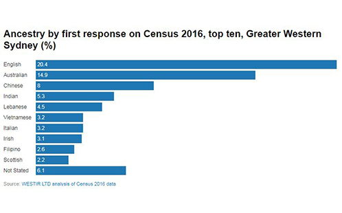 Ancestry by first response on Census 2016