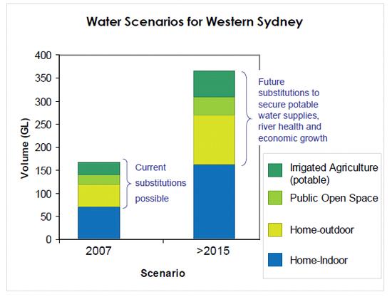 Water Scenarios for Western Sydney