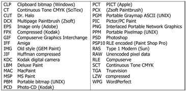 A list of common Raster Formats