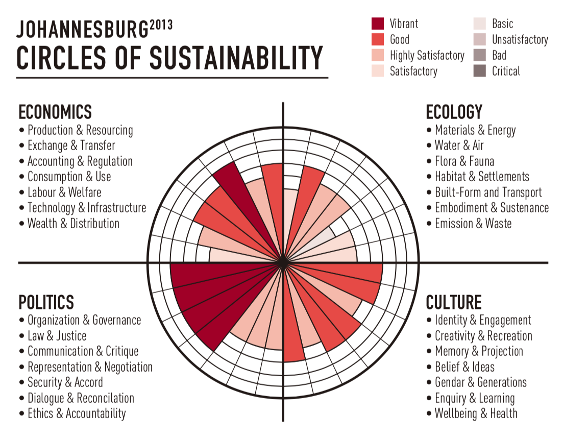 Circles of Sustainability